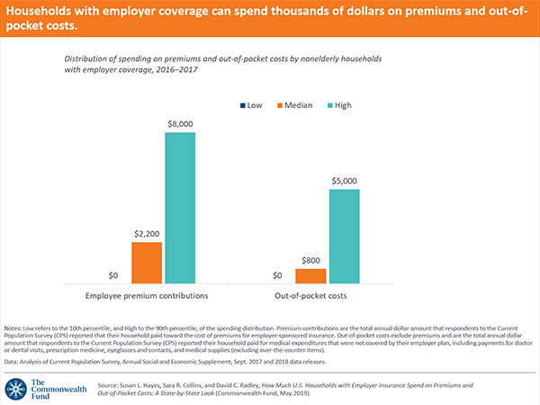 How Much US Households with Employer Insurance Spend Premiums OOP |  Commonwealth Fund