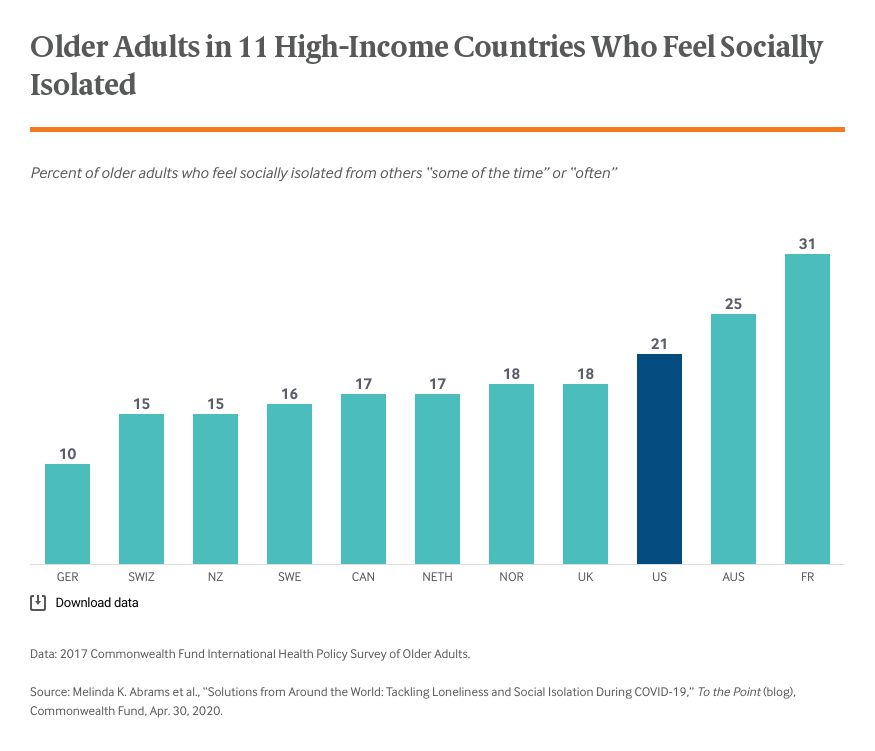 older-adults-in-11-high-income-countries-who-feel-socially-isolated