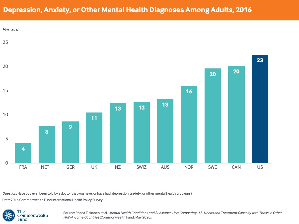 More U.S. adults have received mental health diagnoses than adults in other high-income countries.