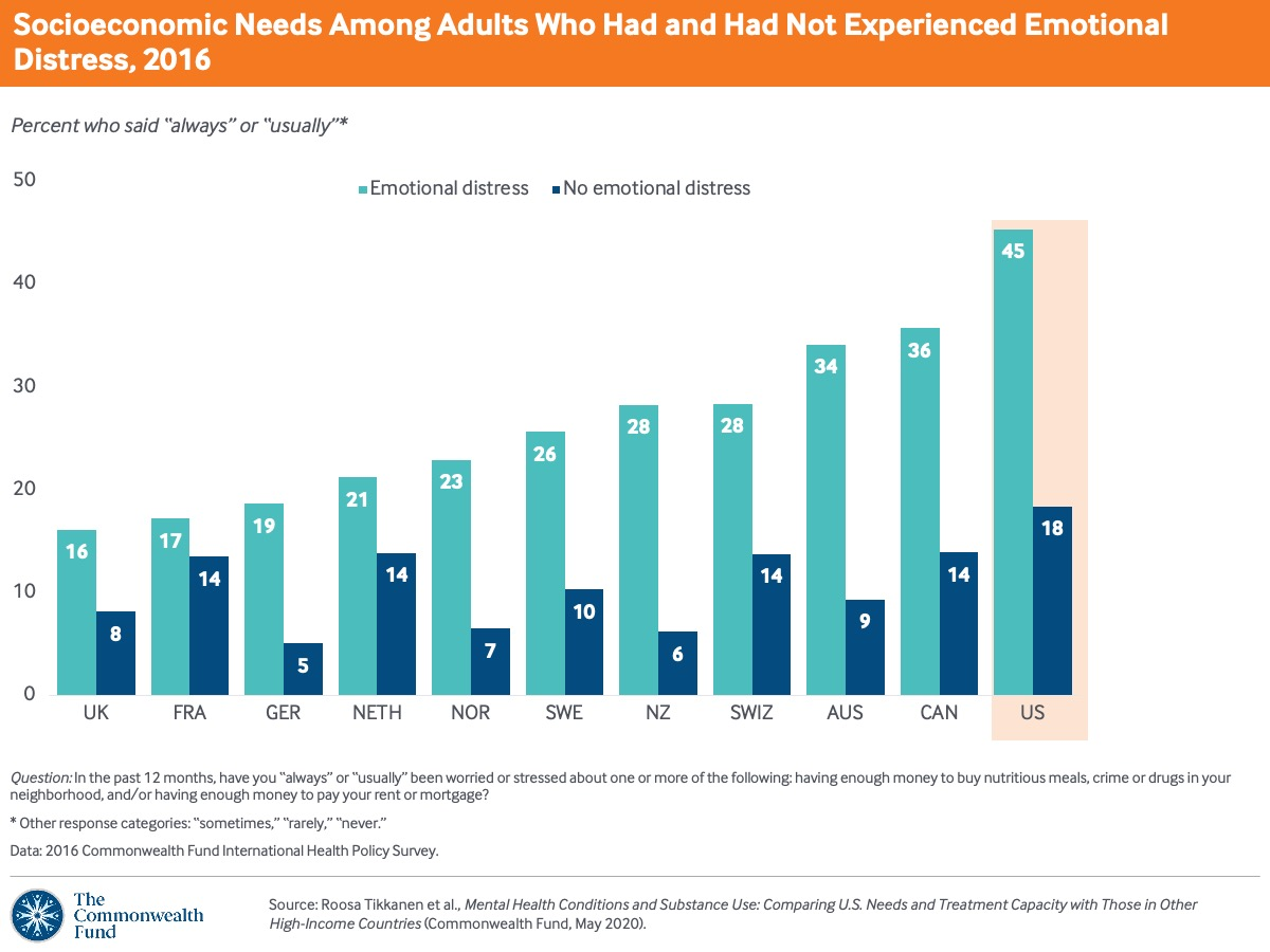 Emotional distress rates are higher among people worried about neighborhood safety issues or having enough money for food or housing. U.S. adults with emotional distress are the most likely among the countries to have these social and economic concerns.