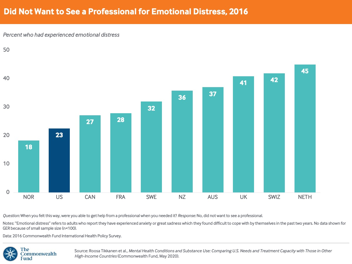 U.S. adults are among the most likely to want to see a professional when experiencing emotional distress.