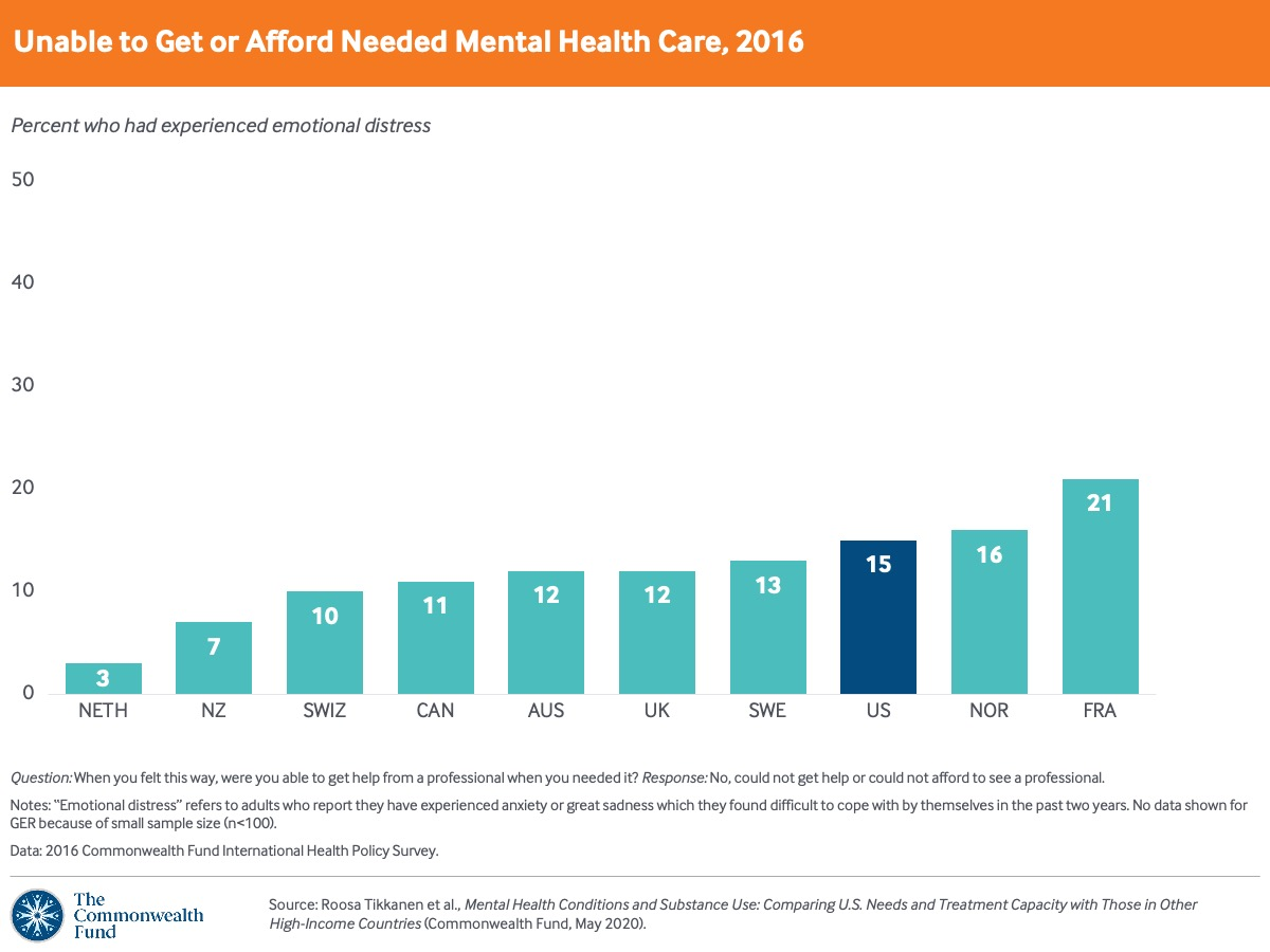 One in six U.S. adults is unable to get or afford professional help when experiencing emotional distress.