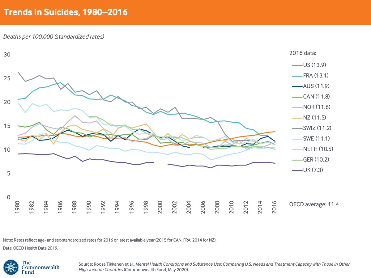 The U.S. has the highest suicide rate among 11 high-income countries, and the rate has increased every year since 2000.