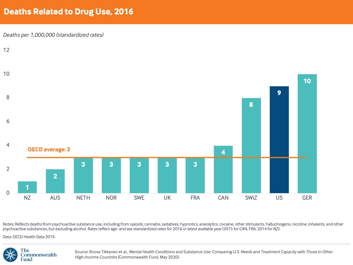 The U.S. has one of highest death rates from substance use disorders.
