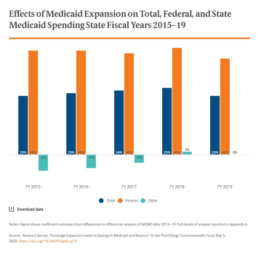 Effects of Medicaid Expansion on Total, Federal, and State Medicaid Spending State Fiscal Years 2015–19