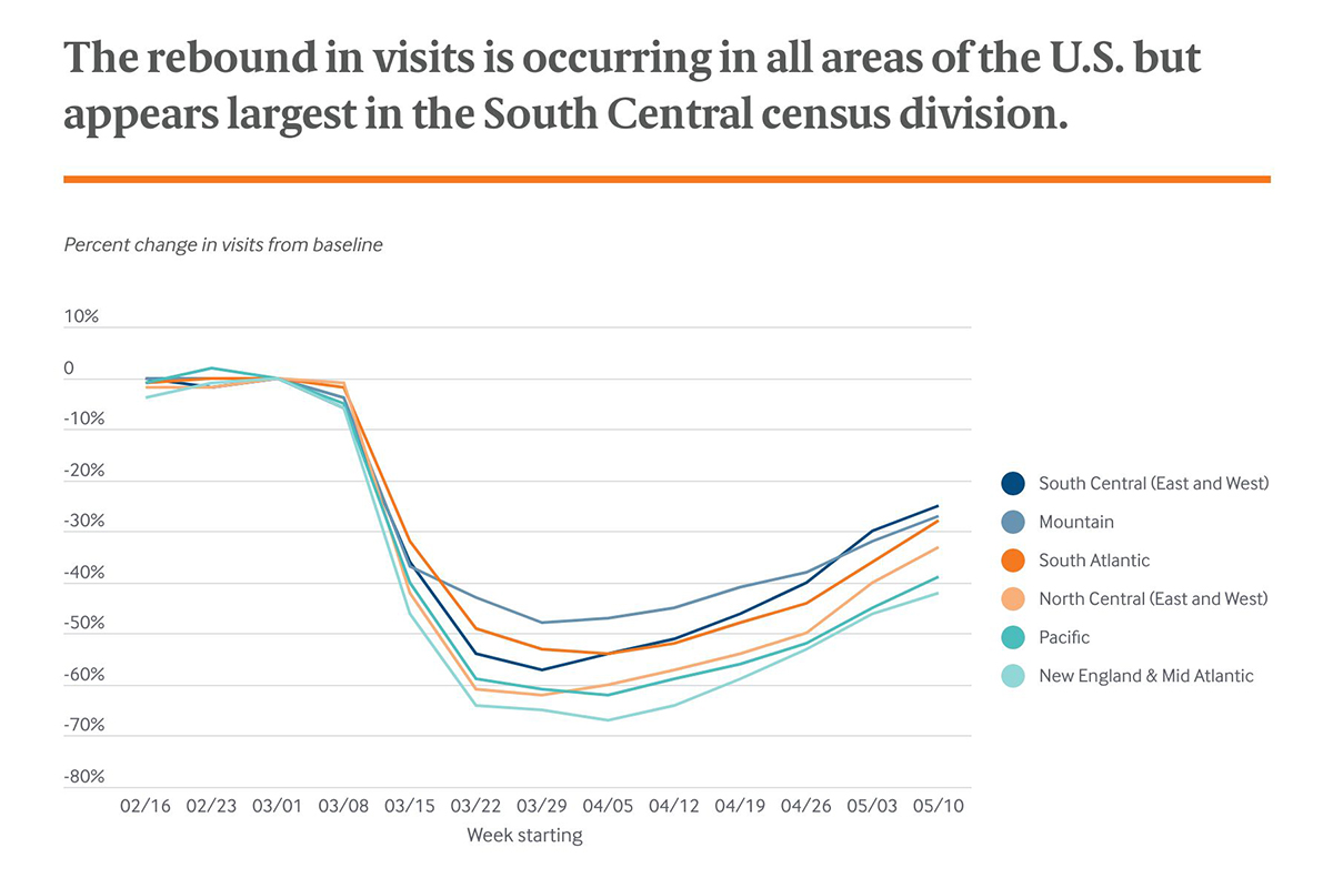 The rebound in visits is occurring in all areas of the U.S. but appears largest in the South Central census division.