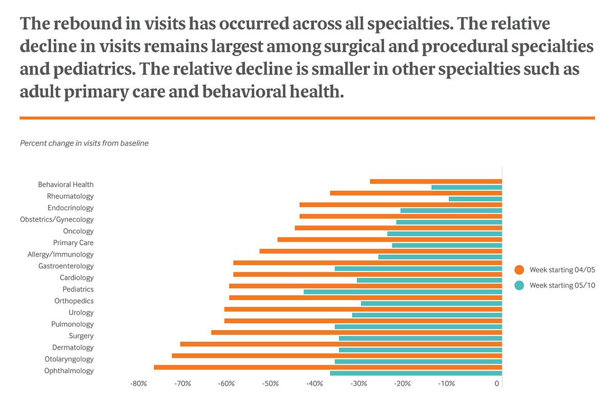The rebound in visits has occurred across all specialties.
