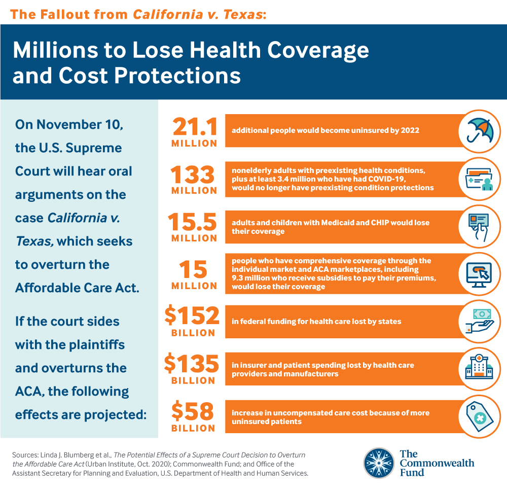 Millions to lose health coverage and cost protections