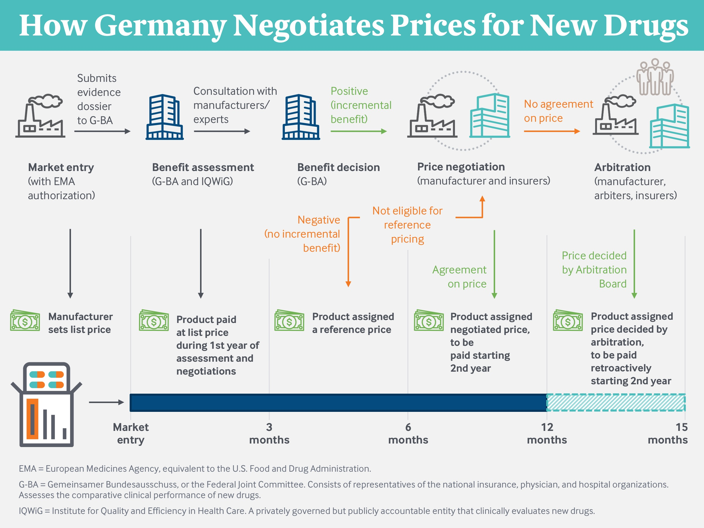 How Germany Negotiates Prices for New Drugs