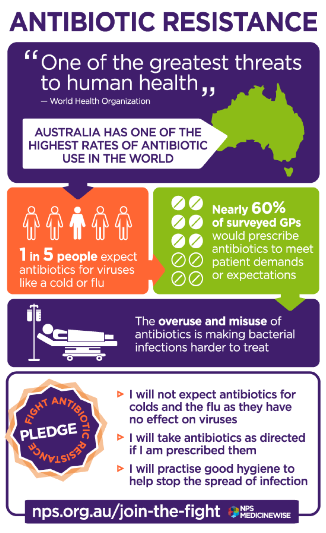Choosing Wisely Australia Antibiotic Resistance Infographic