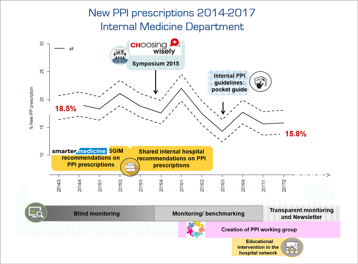 Choosing Wisely Switzerland PPI Prescriptions 2014-2017