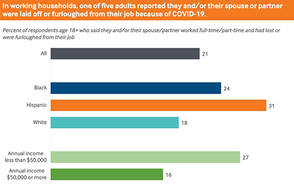 In working households, one of five adults reported they and/or their spouse or partner were laid off or furloughed from their job because of COVID-19.