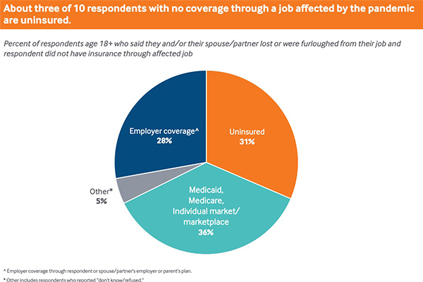 About three of 10 workers with no coverage through a job affected by the pandemic are uninsured.