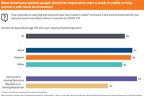Most Americans believe people should be required to wear a mask in public to help ensure a safe work environment.