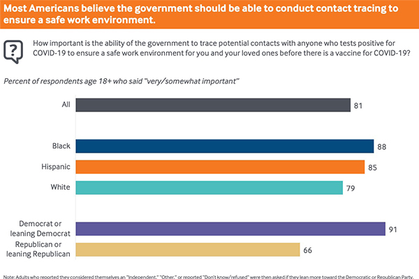 Most Americans believe the government should be able to conduct contact tracing to ensure a safe work environment.
