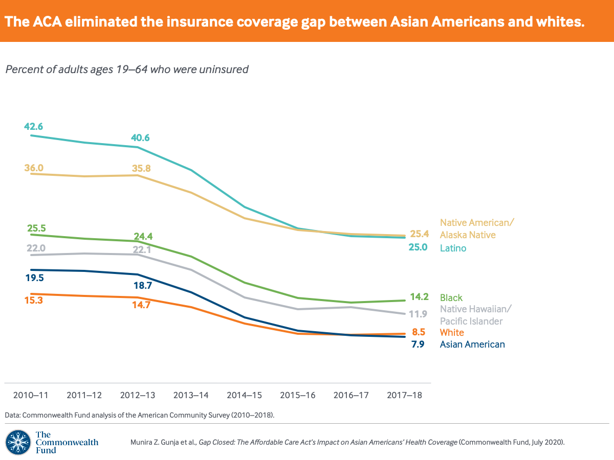 The ACA eliminated the insurance coverage gap between Asian Americans and whites.