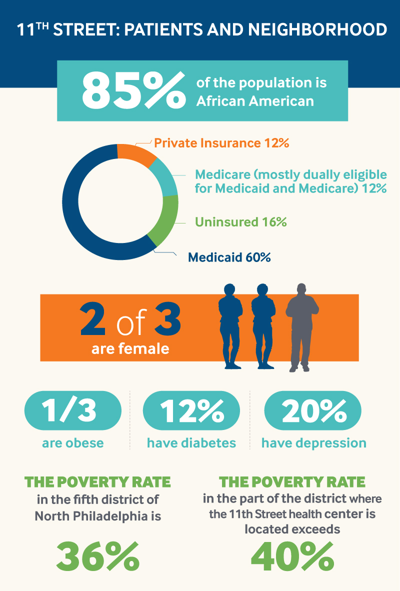 11th Street infographic #1 — patients and neighborhood