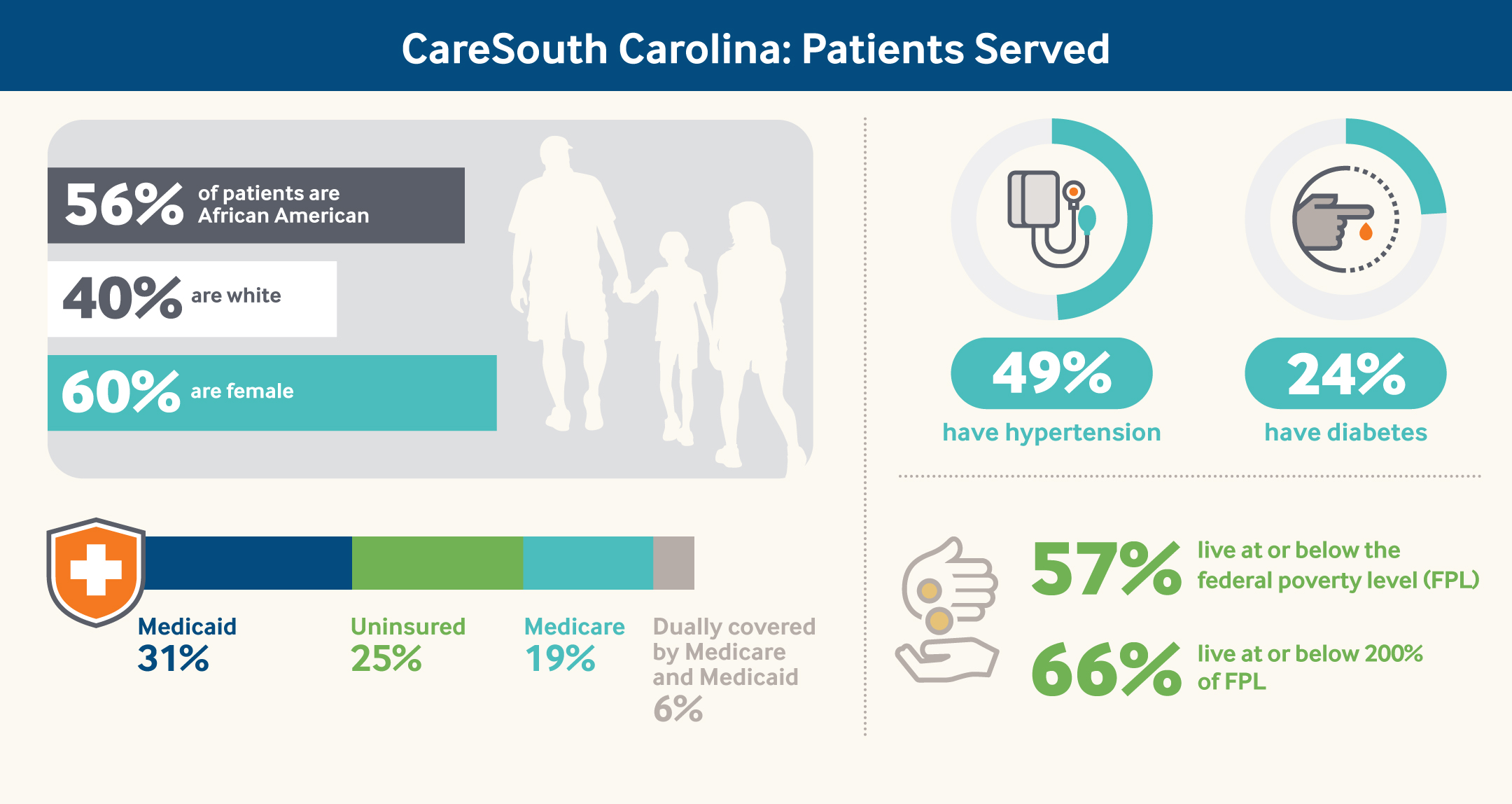 CareSouth Carolina: Patients Served