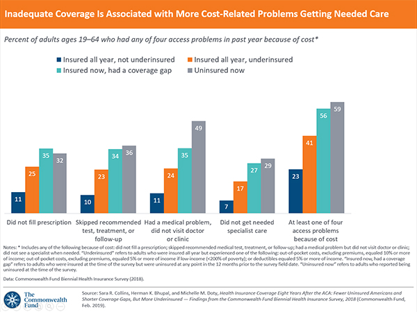 Health Insurance Coverage Eight Years After The Aca 2018 Biennial Commonwealth Fund