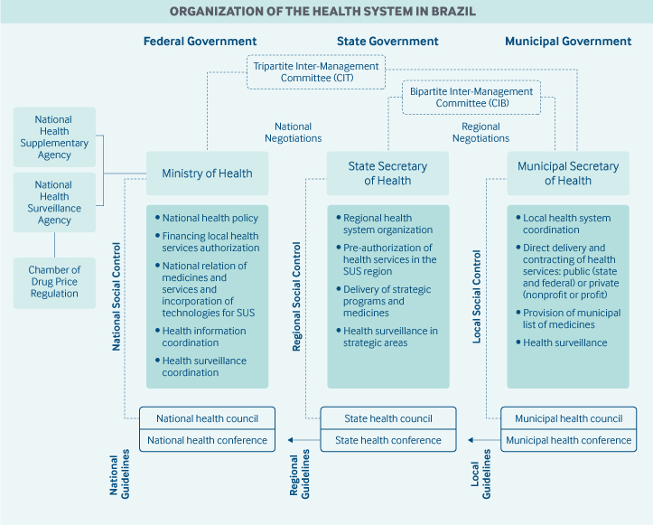 Organization of Health System in Brazil