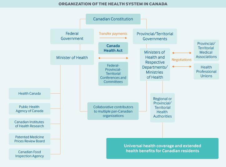 Canada Organization Graphic