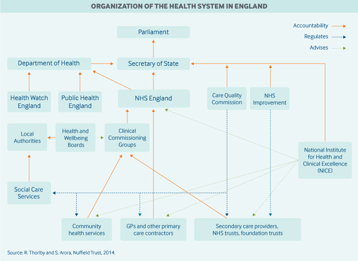 England Governance Graphic
