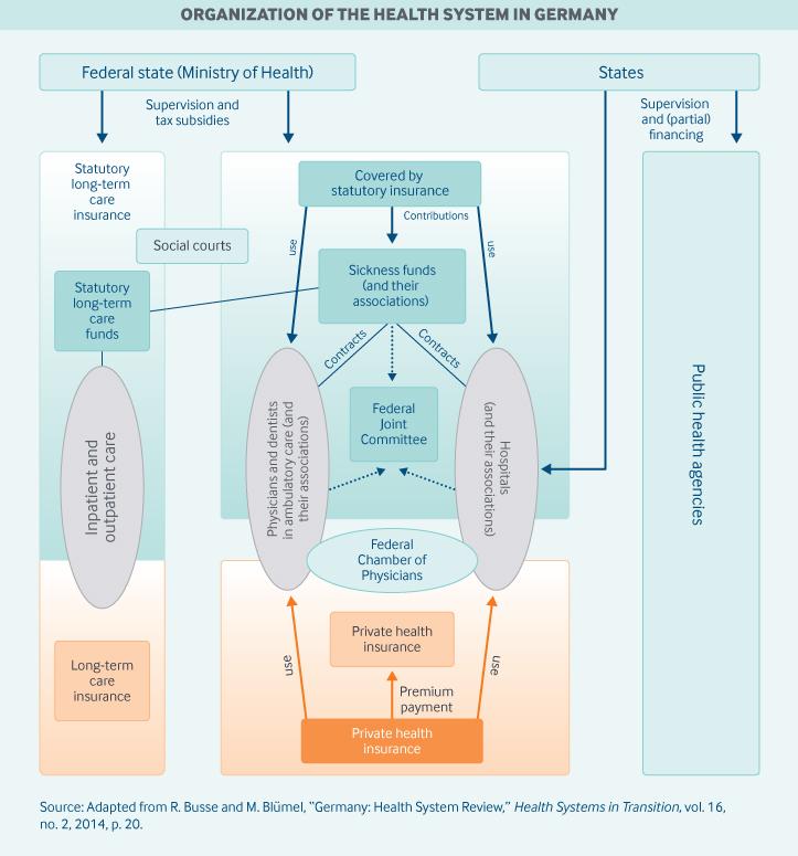 Germany Organization Graphic