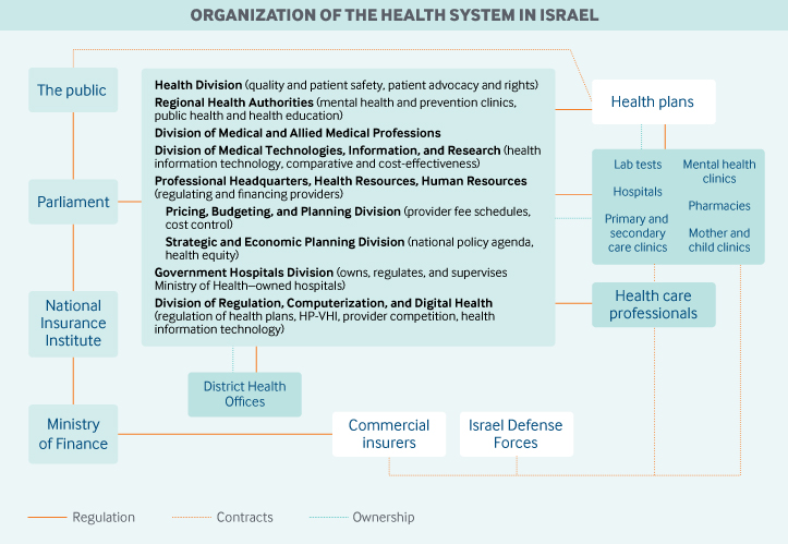 Israel Governance Graphic