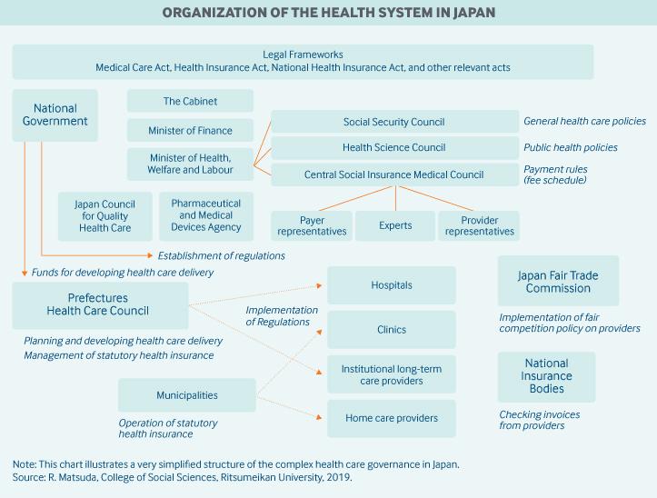 Organization of Health System in Japan