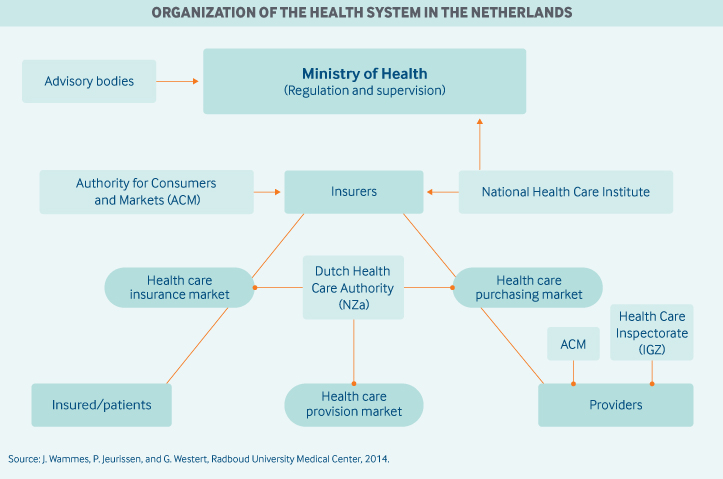 Organization of Health System in Netherlands