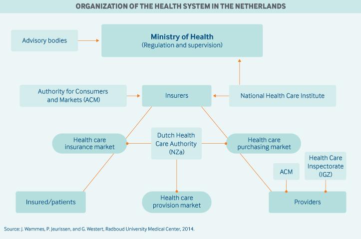 Netherlands Commonwealth Fund