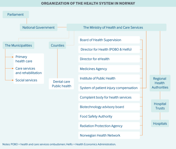 Norway Governance Graphic