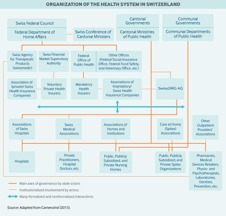 Switzerland Governance Graphic