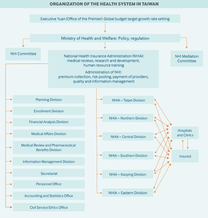 Taiwain Governance Graphic