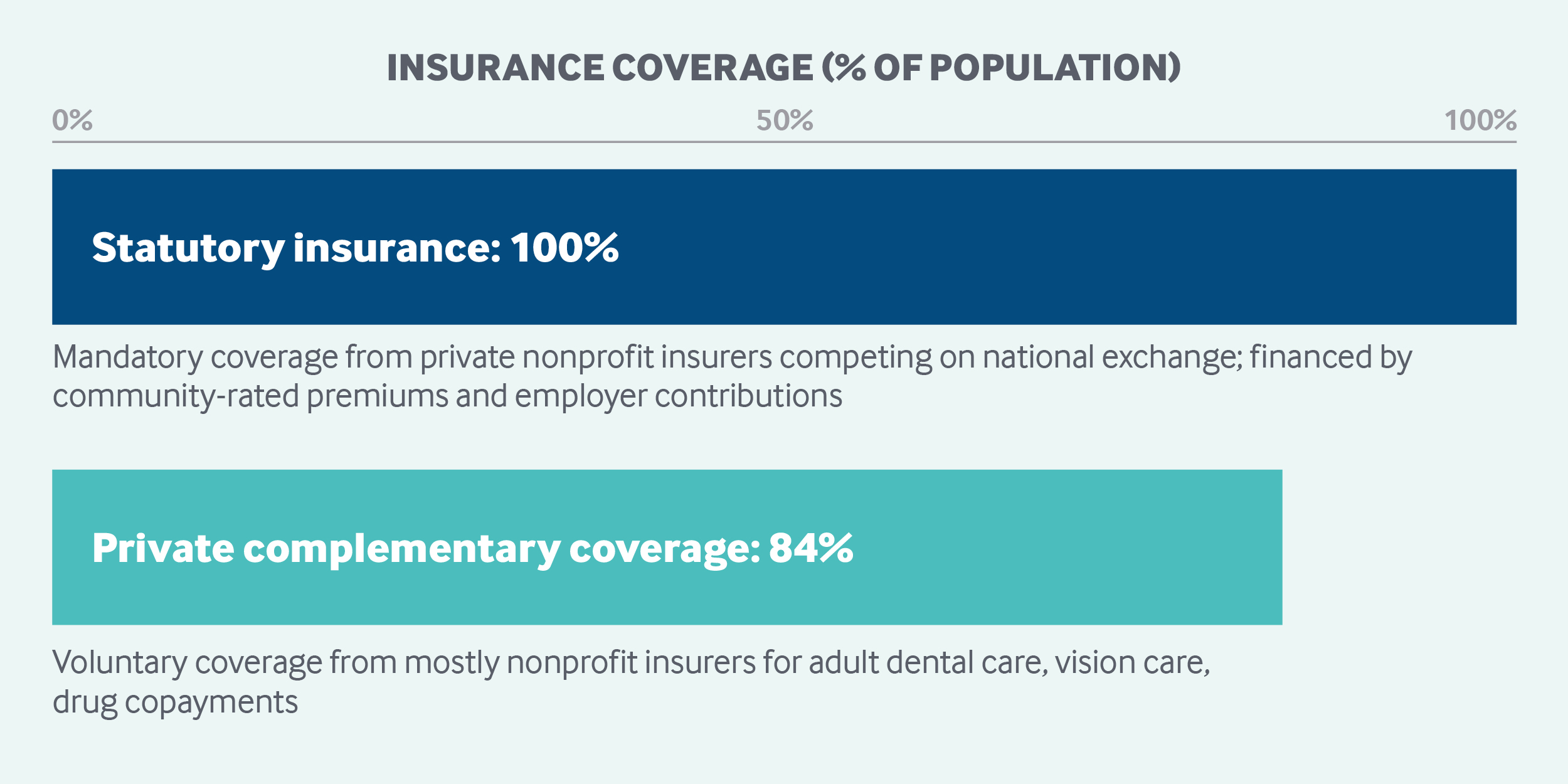 Insurance Coverage Netherlands