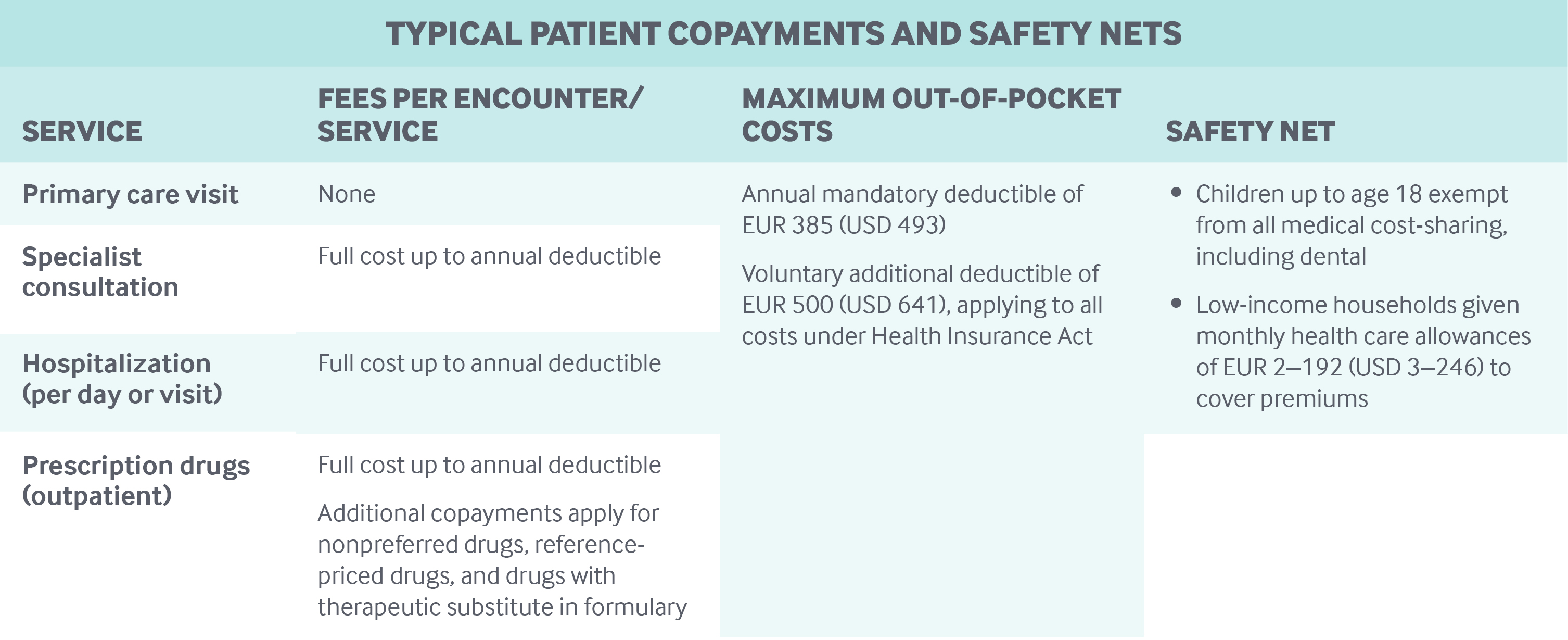 Typical Patient Copayments and Safety Nets Netherlands