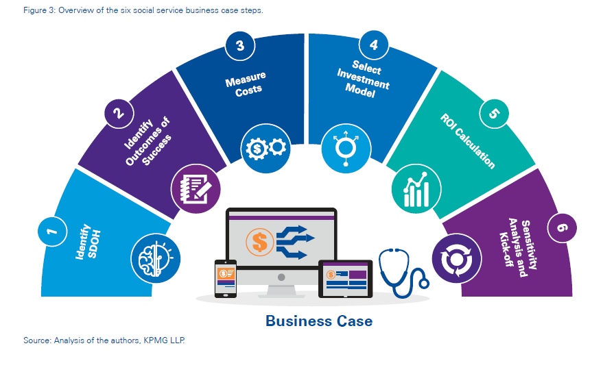 KPMG: Overview of the Six Social Service Business Case Steps