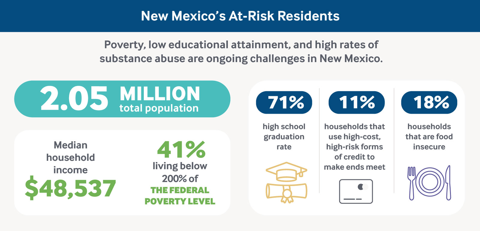 Infographic: New Mexico's At-Risk Residents