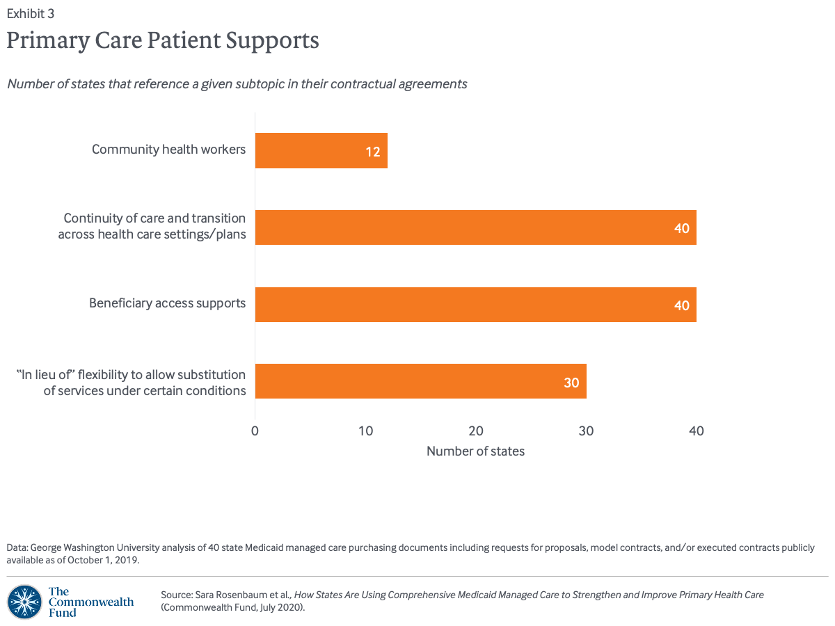 Primary Care Patient Supports