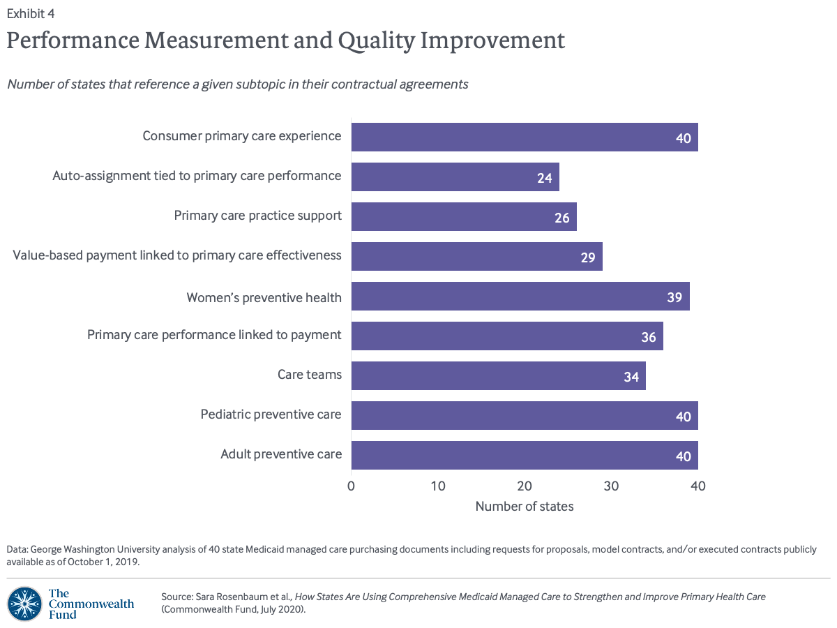 Performance Measurement and Quality Improvement