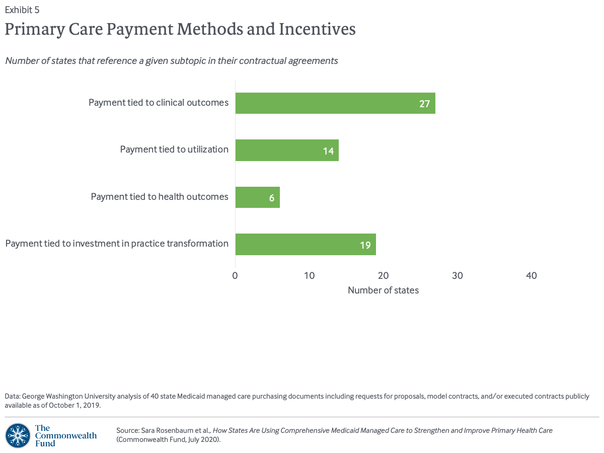 Primary Care Payment Methods and Incentives