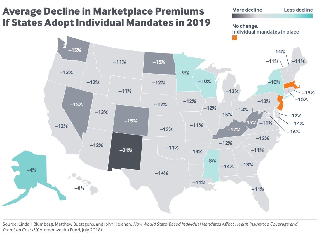 PR graphic_average decline in marketplace premiums if states adopt individual mandates in 2019.jpg