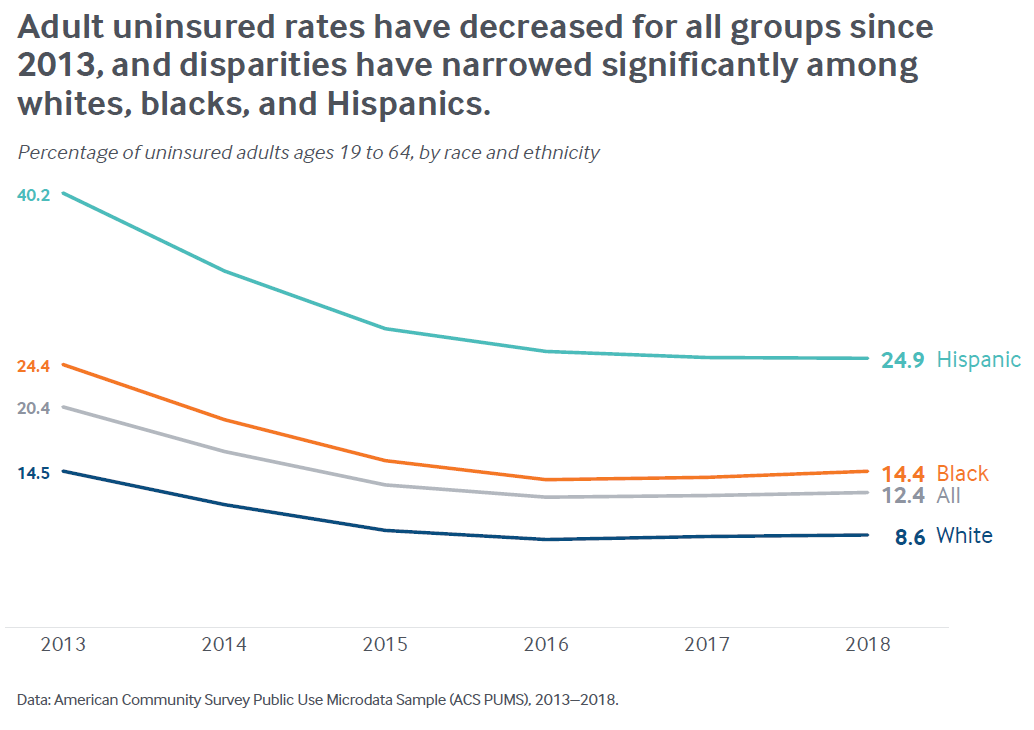 Adult uninsured rates have decreased for all groups since 2013, and disparities have narrowed significantly among whites, blacks, and Hispanics.