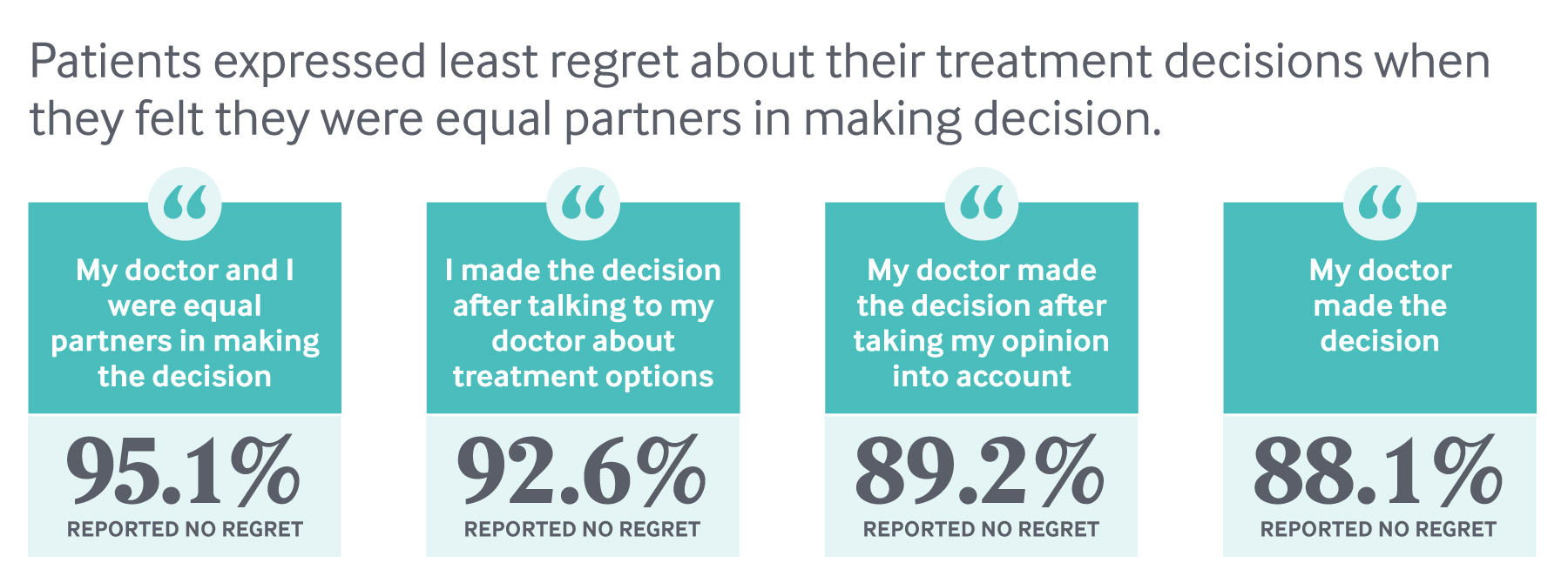 Transforming Care Engaging Patients in Shared Decision-Making