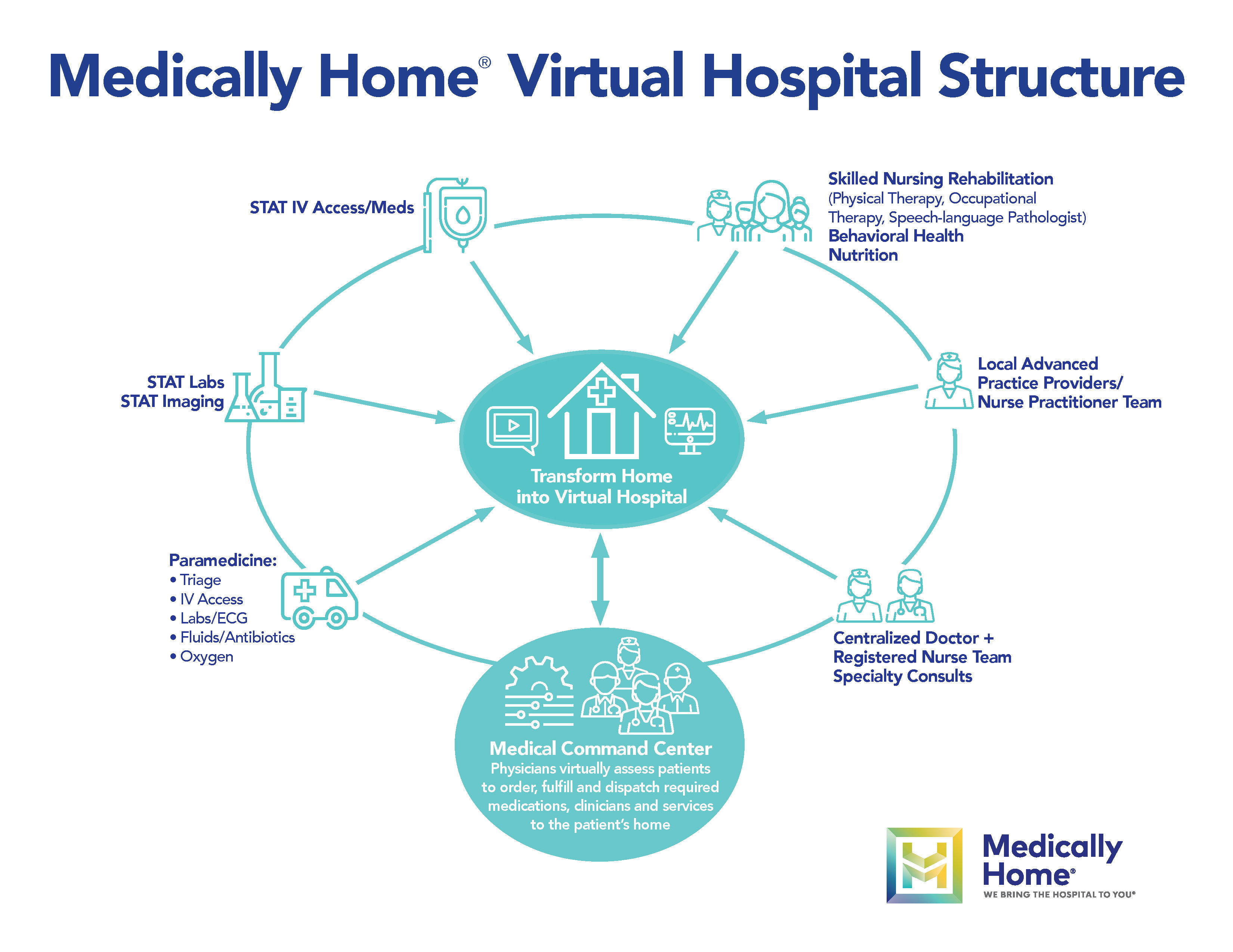 Medically Home draws on its health system partners and community resources, including local paramedics and equipment suppliers, to build a virtual hospital.