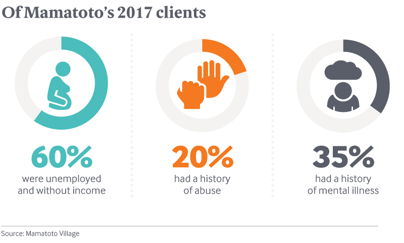 Mamatoto Village 2017 Client Numbers