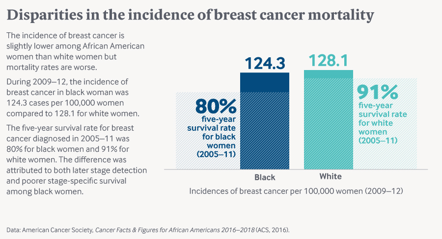 Breast Cancer Mortality Disparities