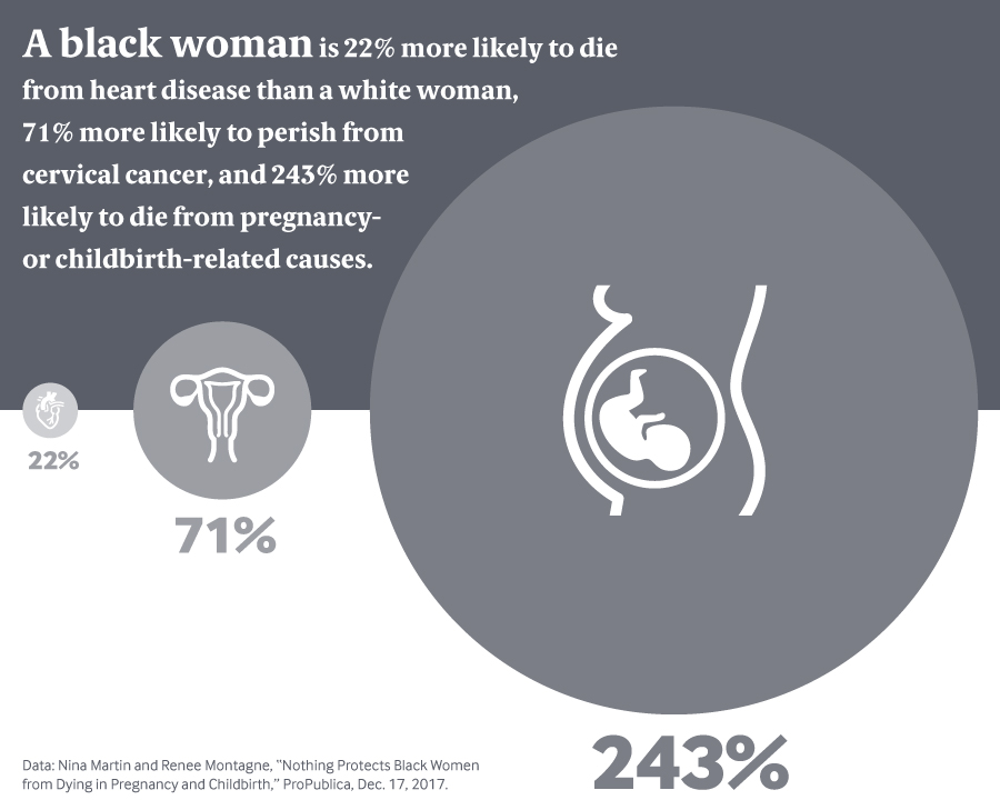 Maternal mortality disparities