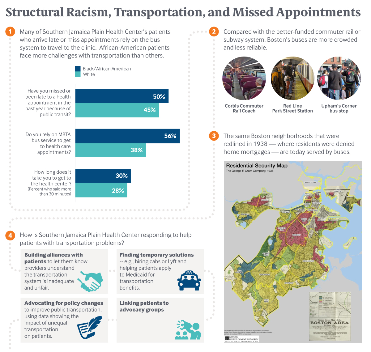 Structural Racism, Transportation, and Missed Appointments