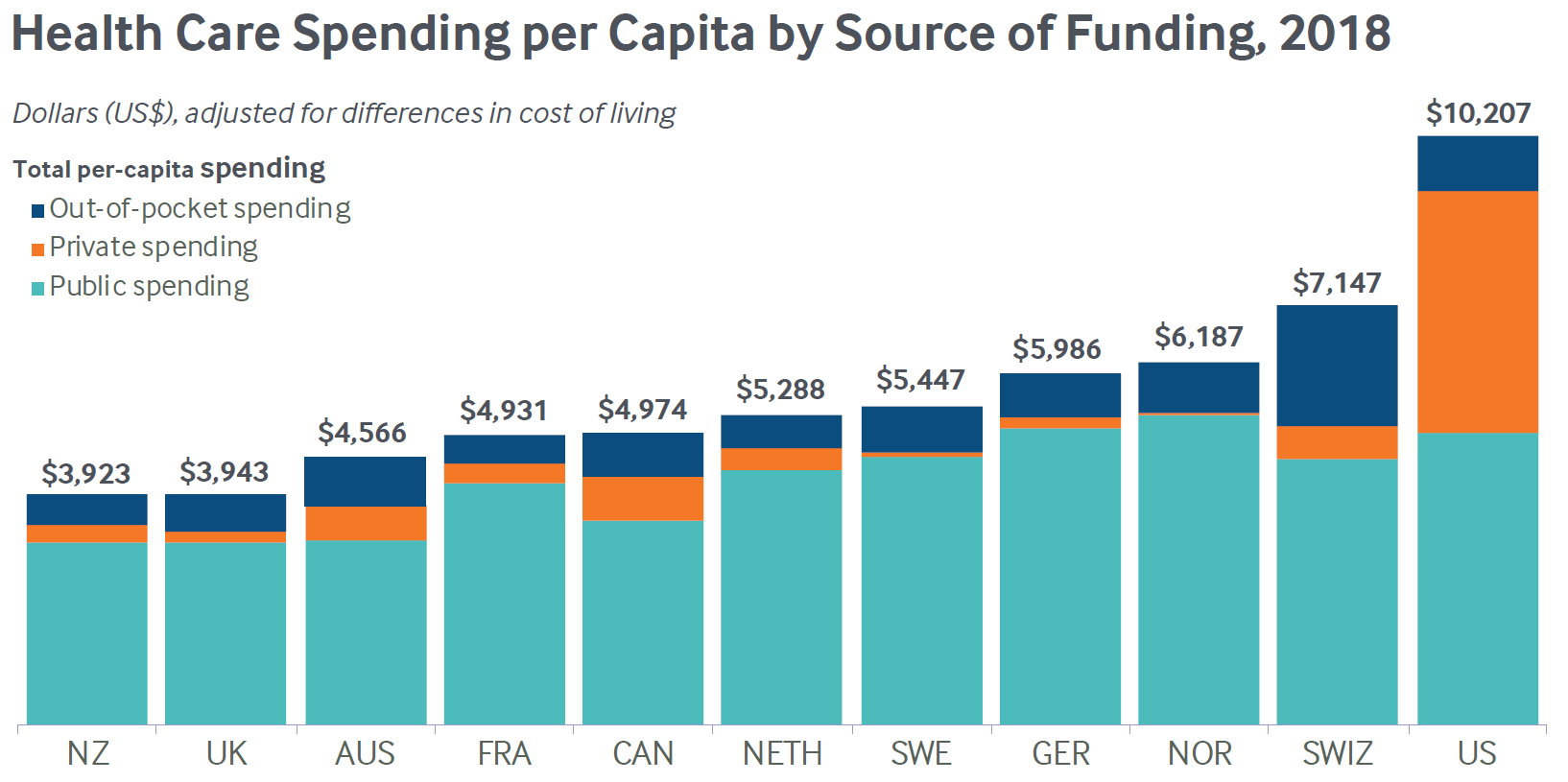 Health Care Spending per Capita by Source of Funding, 2018